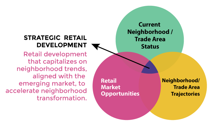 stategic_retail_2